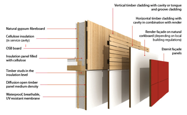 Thomson Architecture Inc Structural Insulated Panel
